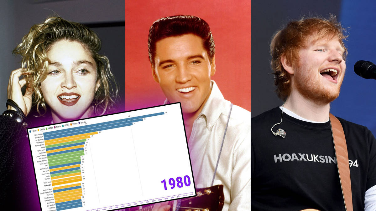 Who has the most UK Top 10 hits of all time? The biggest artists ever revealed
